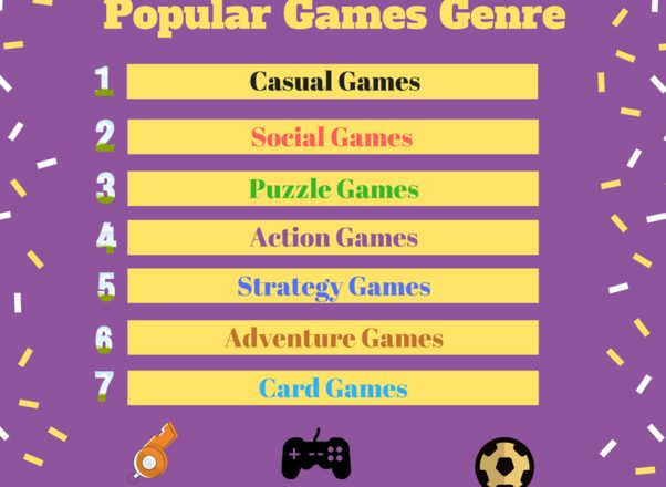Most Popular Games Genre Across The World